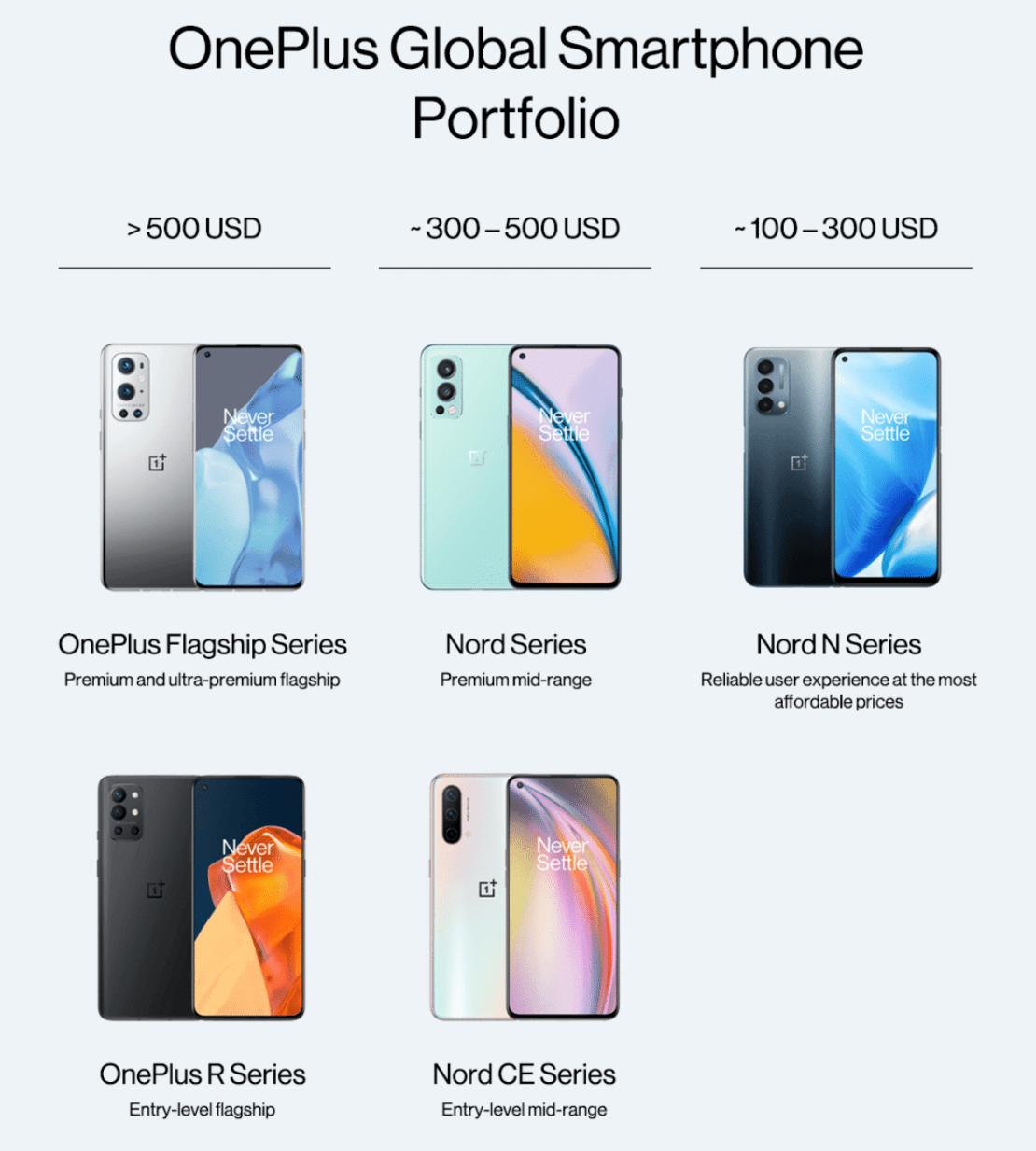 Portfolio marki OnePlus na świecie (2021)