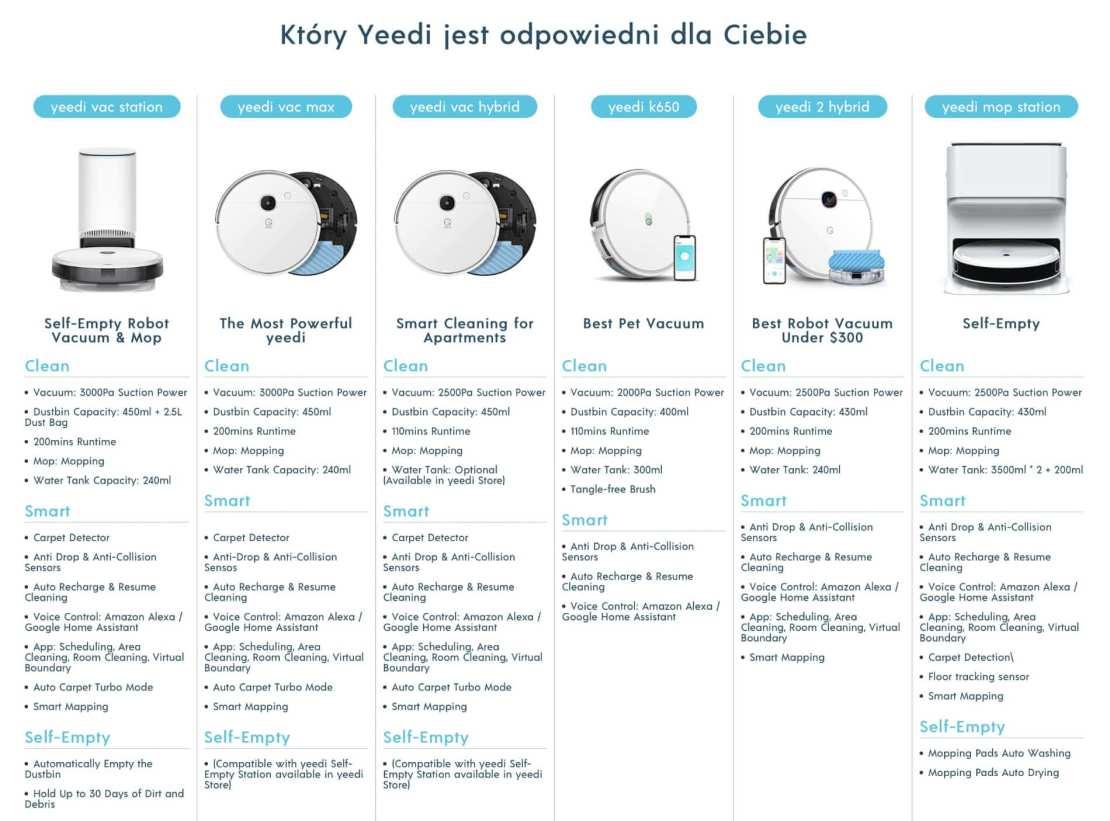 Porównanie modeli robotów odkurzających firmy yeedi (wrzesień 2021 r.)