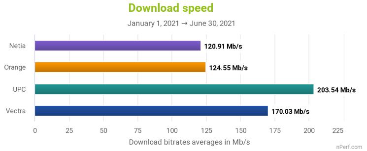 Średnia prędkość pobierania u 4 największych dostawców internetu stacjonarnego w Polsce (nPerf, 1H 2021)