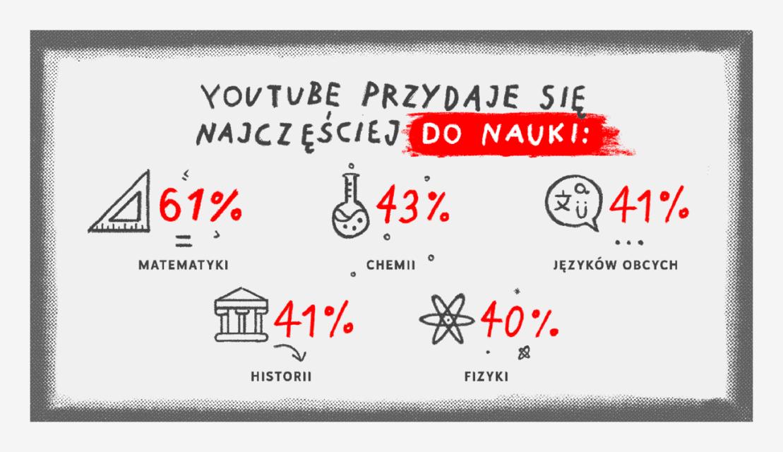 W nauce jakich przedmiotów najbardziej pomaga YouTube?