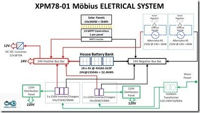 XPM Electrical System