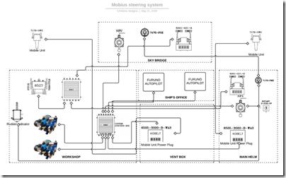 Mobius Steering System