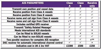 AIS Class A vs B features chart from Digital Yacht