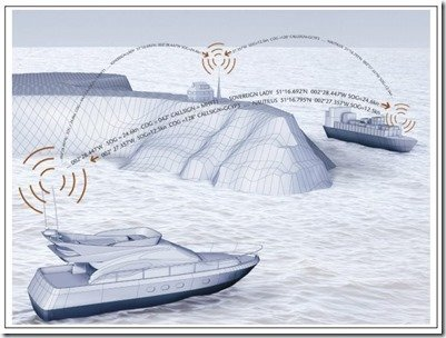 How AIS works illustration from Digital Yachts