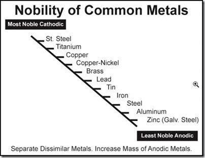 Nobility Scale of metals chart