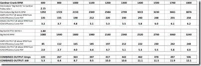 Electrodyne RPM   Output chart
