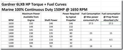 Gardner 6LXB 150HP @ 1650 RPM chart of power   fuel curves