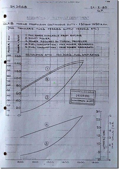 Mr. Gee Power Curves 150HP @ 1650 RPM