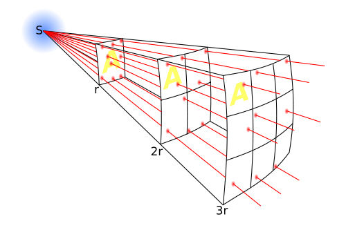 diagram explaining reduced light intensity as the observer travels further from the source