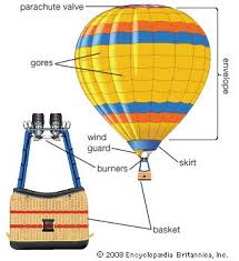 hot air balloon physic # 0