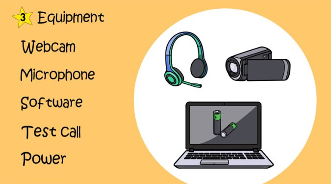Image containing a drawings and a list of equipment to consider for video interviews including: webcam, microphone, software, test video call and power if using a mobile device.