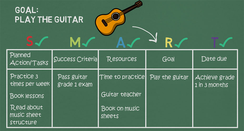 Filled in personal development plan table for planning objectives for playing the guitar