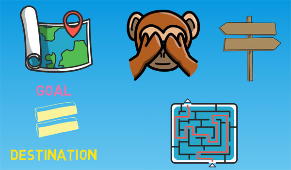 """Images of a map, monkey covering its eyes, signpost and a maze. The words """"Goal = Destination"""""""