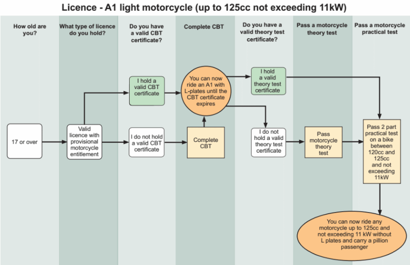 Cost Of Getting A Motorbike Licence