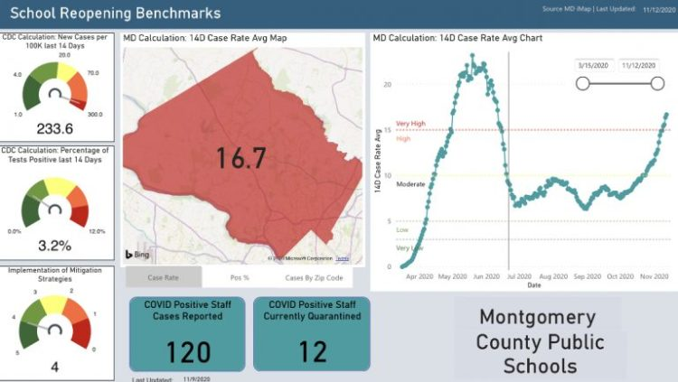 MCPS Launches COVID-19 Dashboard for School Reopening ...