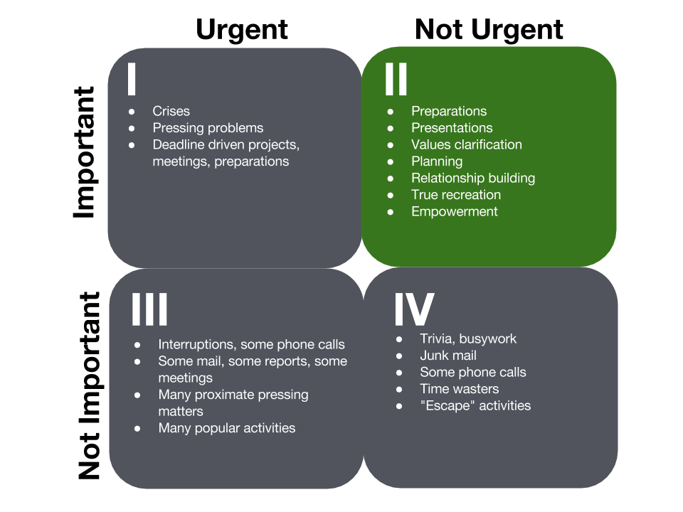 Covey-Matrix-Time-Management-4-Quadrants1