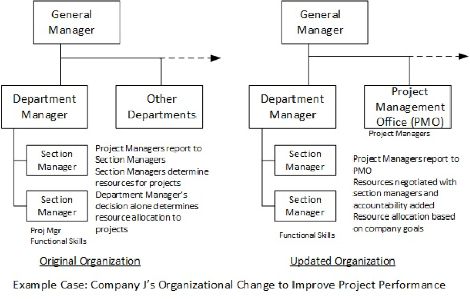 operational excellence the organizational factors modalpoint