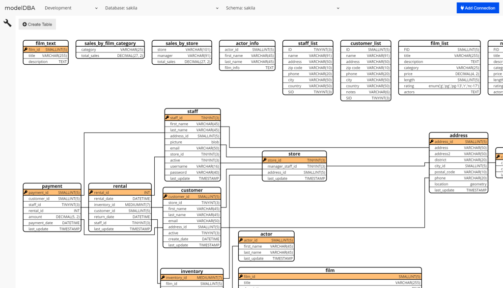 Database diagram screenshot of modelDBA