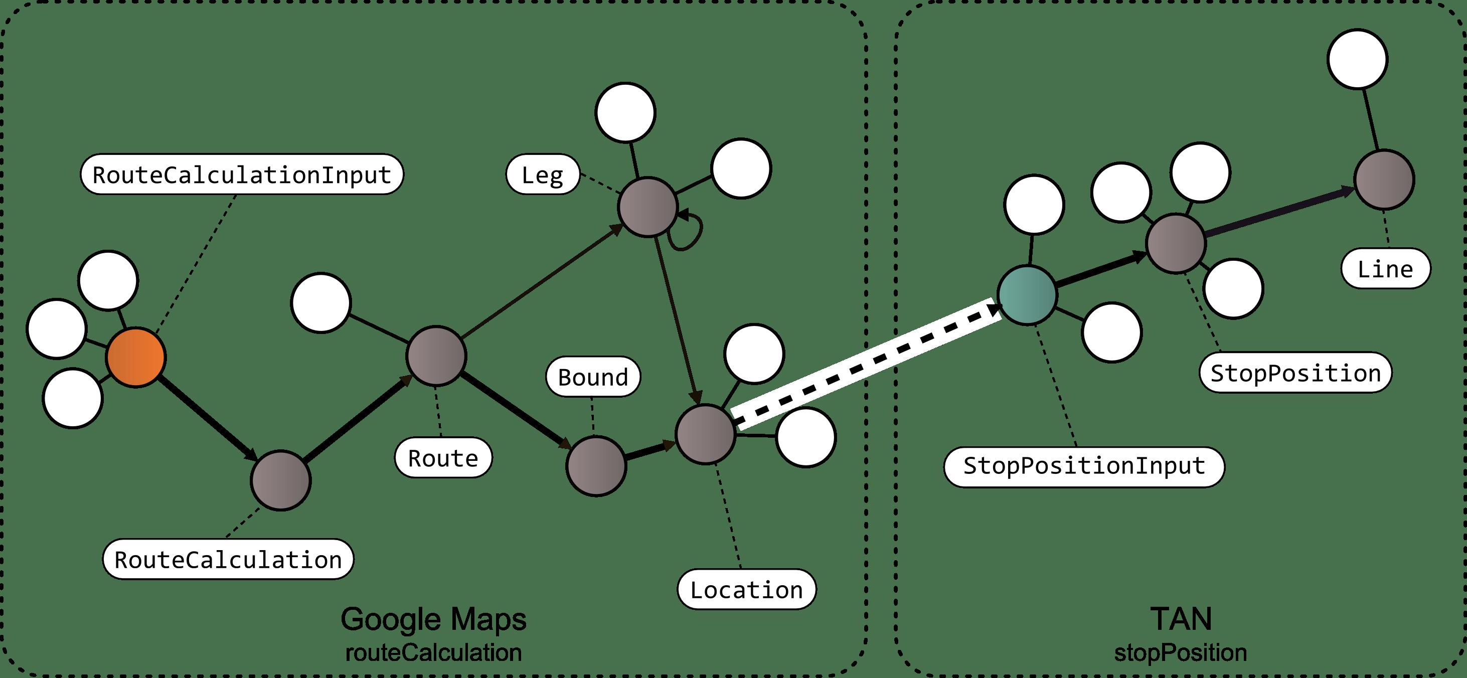 Composing Json Based Web Apis