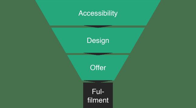 ADOF model