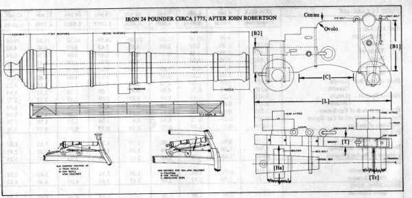 Dimensions of Royal Navy guns and carriages, circa 1775 ...