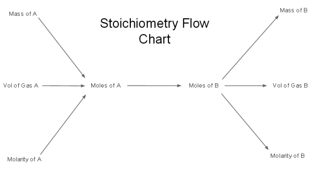 Collection of Stoichiometry Mole To Mole Worksheet Sharebrowse – Worksheet Mole Problems