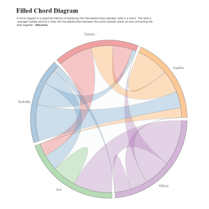 Filled Chord Diagram in R using Plotly