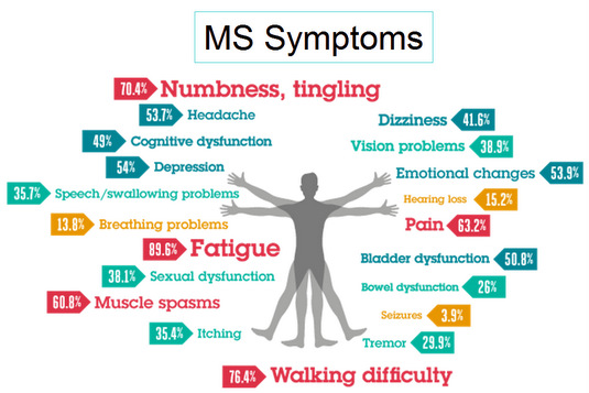 what is the treatment for multiple sclerosis
