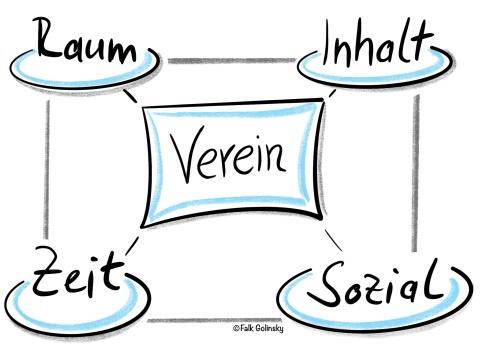 Schaubild zum Vereinsumfeld: Raum, INhalt, Zeit, Sozial