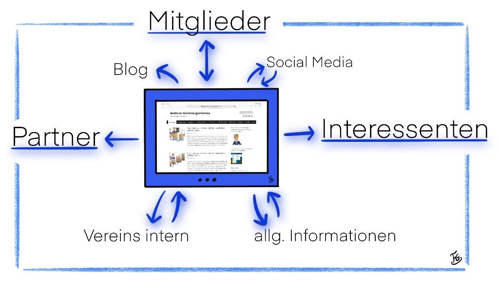 Digitalisierung im Verein - die Vereinsinternetseite als Schaltzentrale