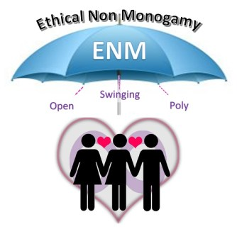 Polyamory Swinging and Open Relationships. What's the Difference?