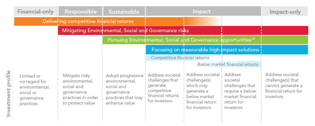 ESG investing picture