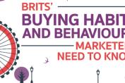 Buying Habits