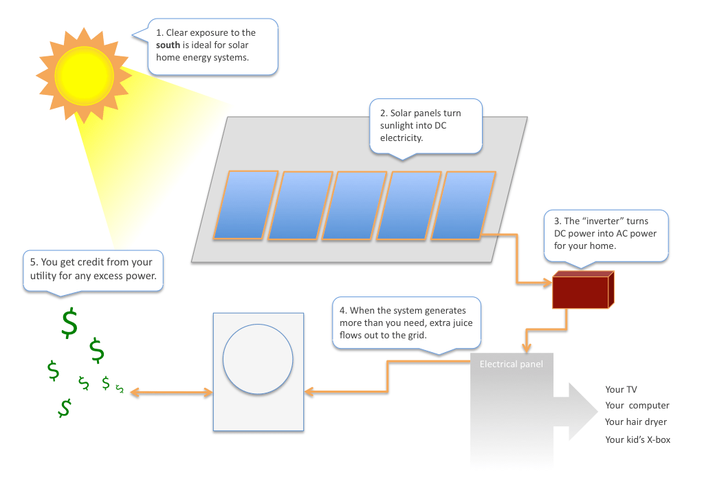 How Solar Panels Work Diagram For Kids Howsolarhomeenergyworks