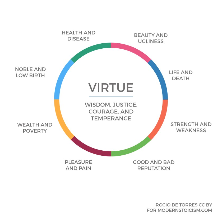 Wheel of Virtue and Indifference Diagram