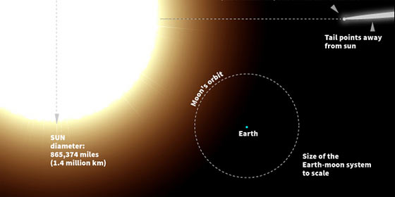 comet-ison-to-scale