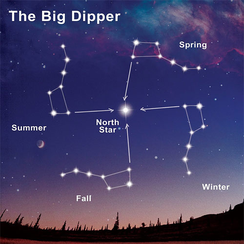 Find North At Night By The Star - Polaris