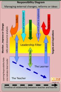 Responsibility diagram upadated