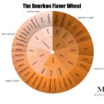 The Modern Thirst Tasting Wheel