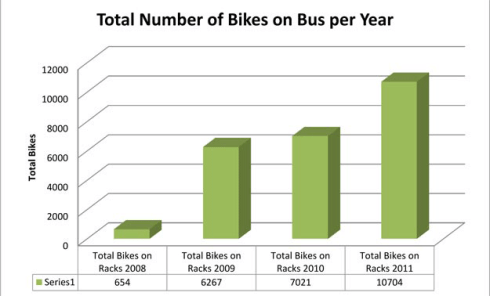 Year over Year increase in bike rack usage with more than 10000 uses in 2011