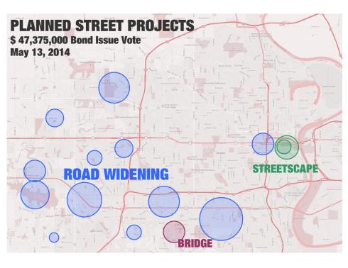 Omaha 2014-19 CIP Projects