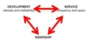 Links to ridership
