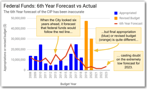 Federal Funds Forecast Accuracy