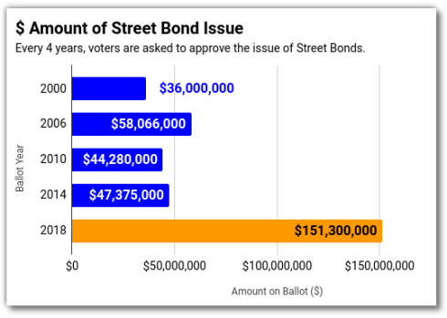 Past Street Bond ISsues