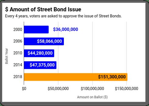$ Amount of Omaha Street Bond Issue