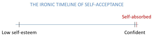 ironic-self-acceptance-timeline-chantal-sarkisian-low-sel-esteem-self-absorbed-confident