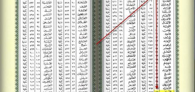 كم سورة في القرآن الكريم موضوع