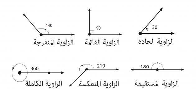 عدد الزوايا التي يمكن رسمها حول نقطة-كلام نيوز