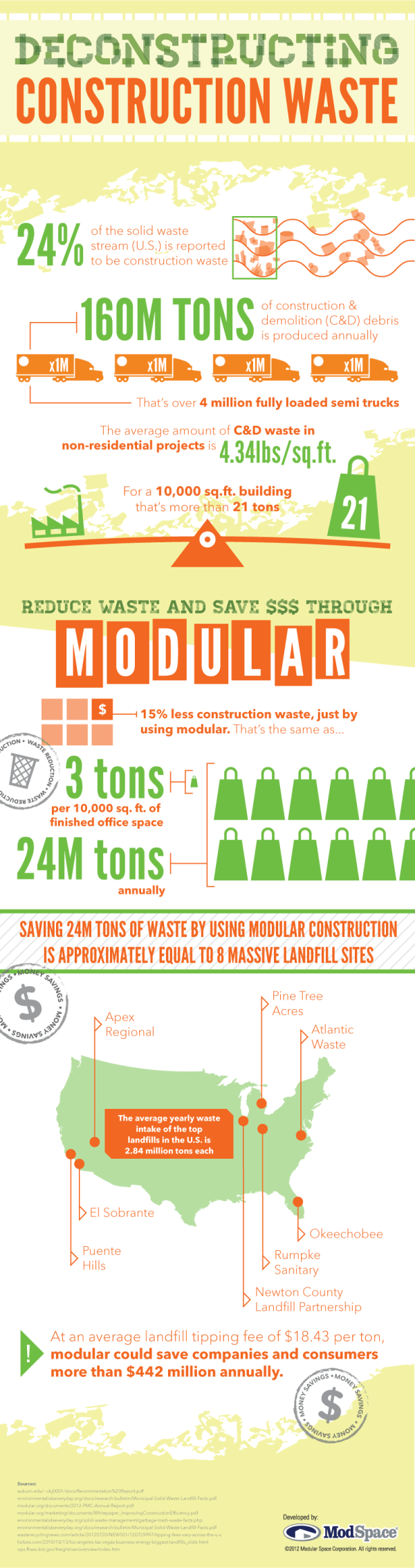 construction waste inforgraphic