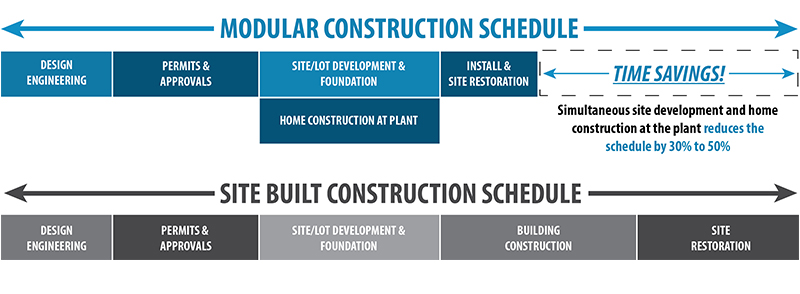Modular-Homes-Construction-Schedule